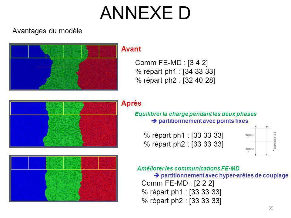 ANNEXE D Avantages du modèle Avant Comm FE-MD : [3 4 2]